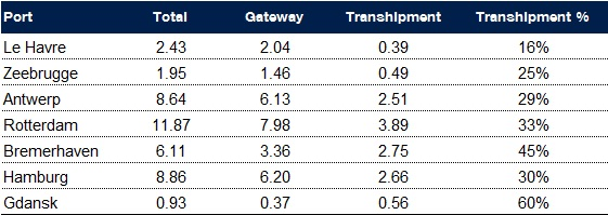 Note: Includes some estimates Source: Drewry Maritime Research