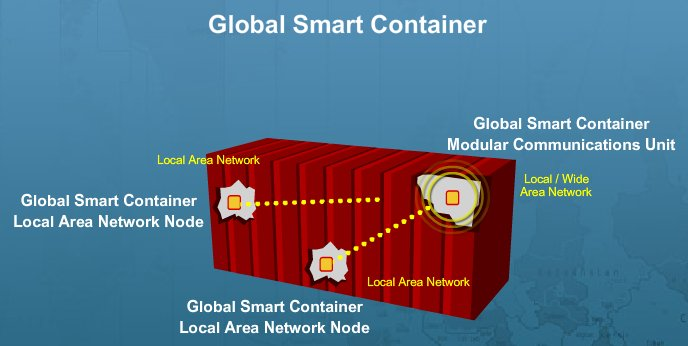 Smart container multijunksjon solceller for Smart house container