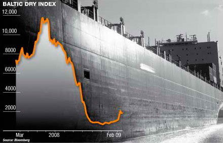 Baltic Dry Index on May roller coaster ending more up than down so far