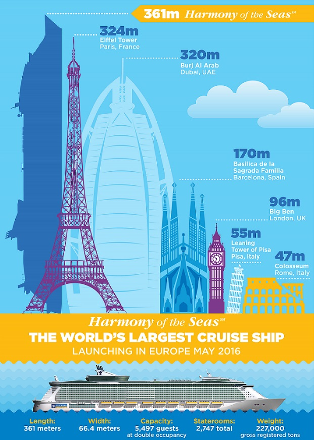 The Worlds Largest Cruise Ship Harmony Of The Seas Delivered - Largest cruise ship in the world