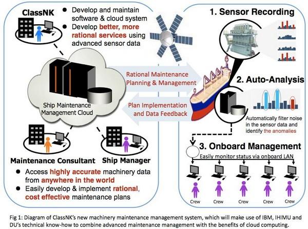 ClassNK, DU and IBM Develop Ship Maintenance Software