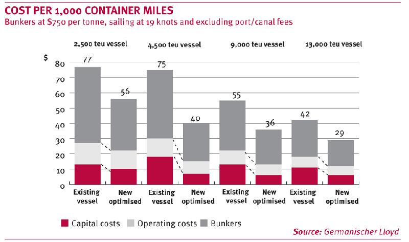 Germanischer Lloyd: 4,500-TEUers deliver best savings per box mile