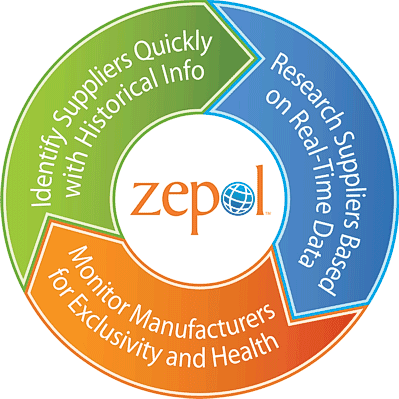 Zepol: US imports for July, August hint at busy Christmas shopping