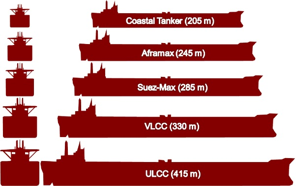 """The """"Ultramax"""" Pushing it to the Max: A comparison with the Supramax and Panamax"""