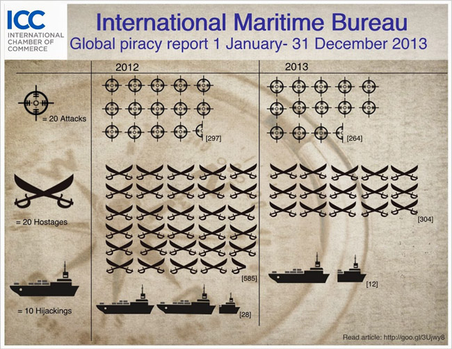Somali pirate clampdown caused drop in global piracy, IMB reveals