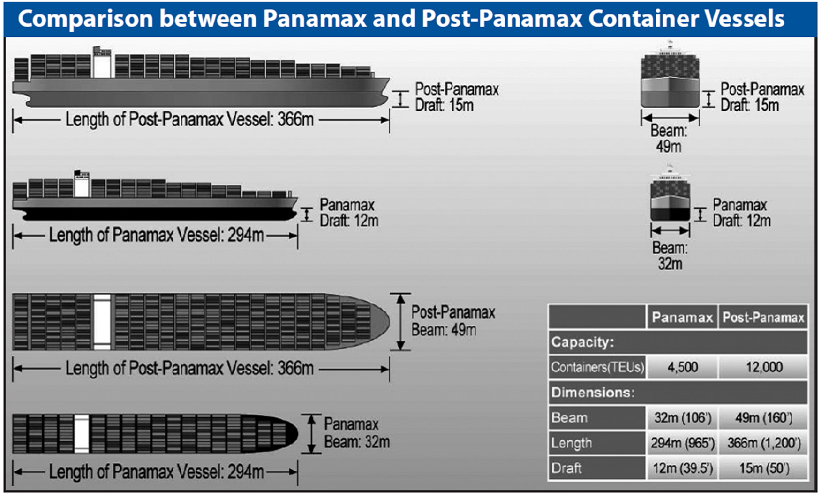 US ports prepare for post-panamaxes as orderbook goes ultra