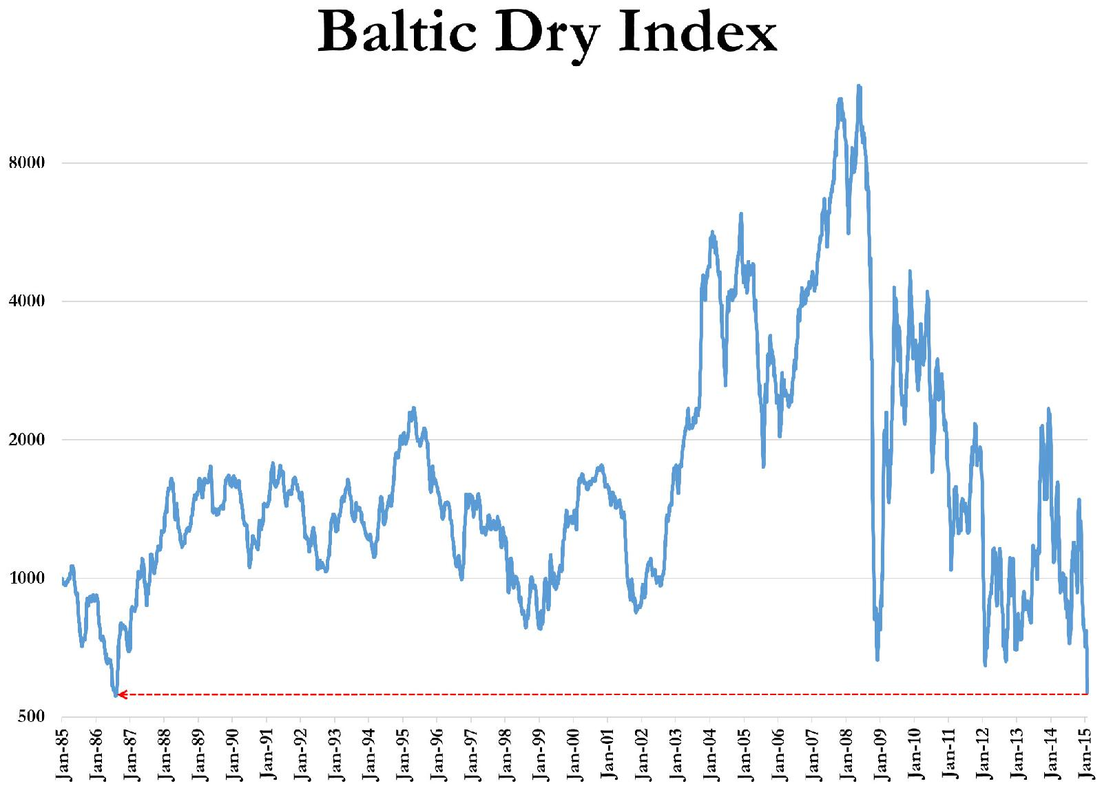 Baltic dry collapsed to historical low