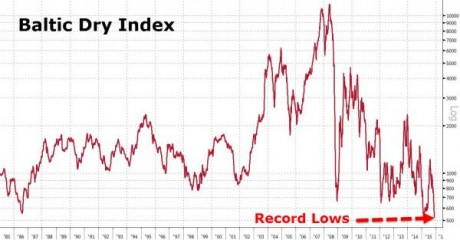 The Baltic Dry Shipping Index Just Collapsed To An All-Time Record Low