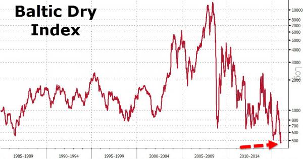 Baltic Dry index slides to all-time low as China bulk imports slacken