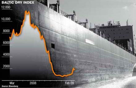 Baltic index falls marginally on lower capesize demand