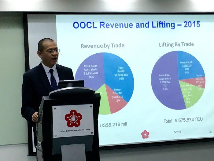 Mega ships still save OOCL mega bucks, says OOIL's CFO Tung