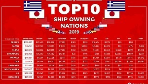 Top 10 Shipowning Nations: Greece ranks first as China Sees Biggest Increase