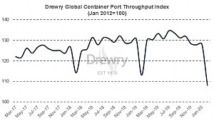 Drewry: Port Throughput Down 15.6% in February