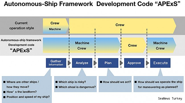 Autonomous Ship Framework obtains AiP from ClassNK