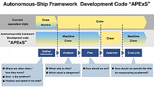 Autonomous Ship Framework obtains approval