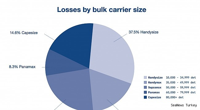 INTERCARGO publishes 2019 Bulk Carrier Casualty Report