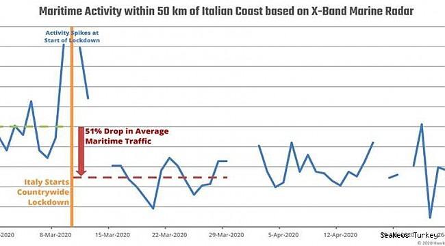Italian Port Activity reflects economic slowdown
