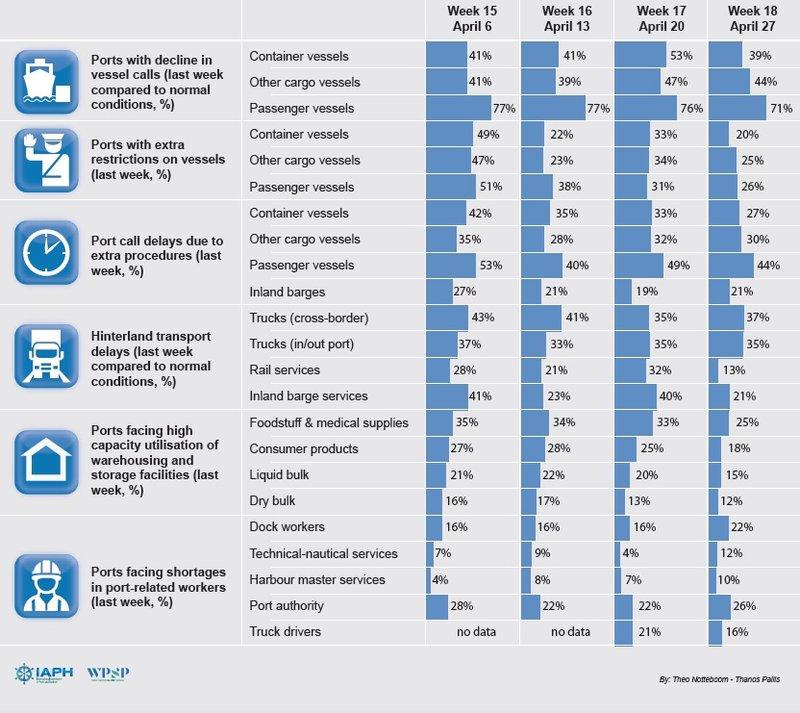 Port Economic Impact Barometer reports stabilization or slight improvements